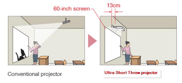 school smart class interactive board vs interactive projector linux freemindscafe. Black Bedroom Furniture Sets. Home Design Ideas